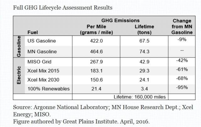 emissioni di carbonio degli EV