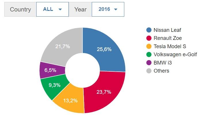 statistiche sulle auto elettriche - Top 5 BEV