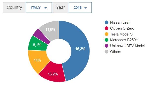 statistiche sulle auto elettriche - Top 5 BEV Italia