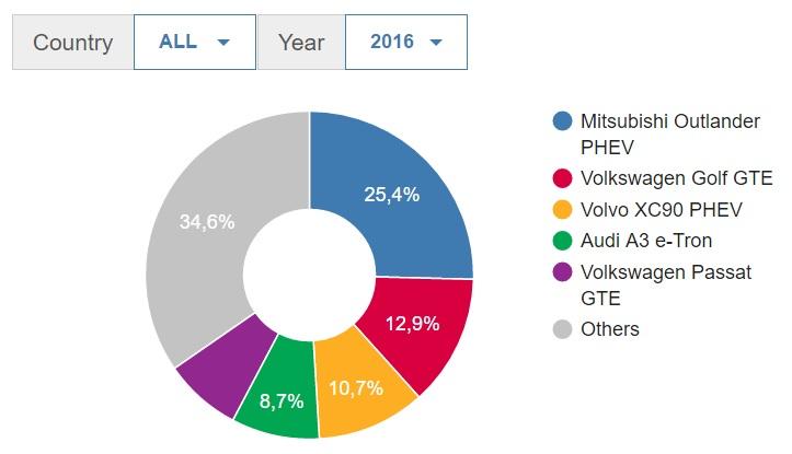 statistiche sulle auto elettriche - top 5 PHEV