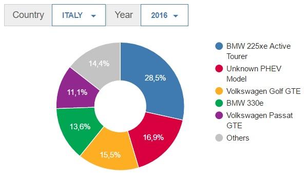 statistiche sulle auto elettriche - Top 5 PHEV Italia