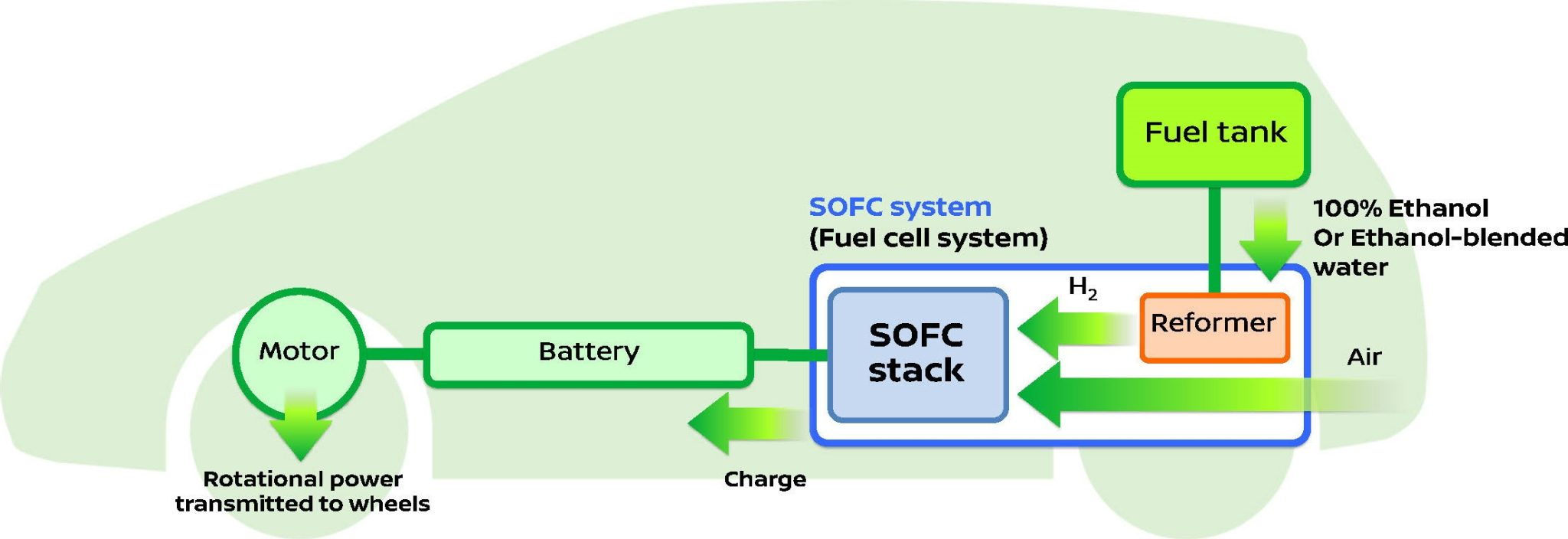 Fuel-Cell e-Bio