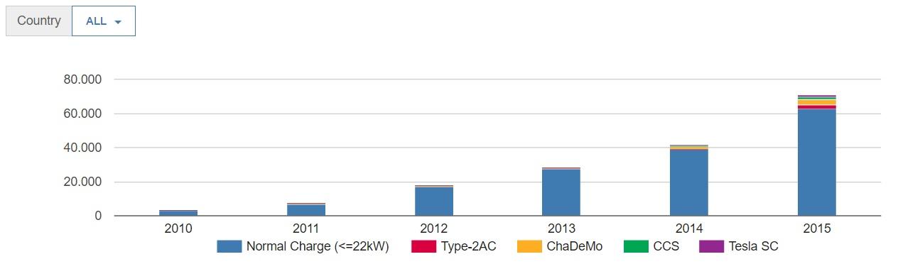 statistiche sulle auto elettriche - insfrastrutture di ricarica EUROPA