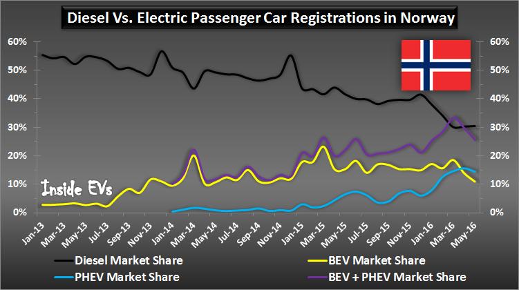 quota di mercato delle auto plug-in: grafico Norvegia