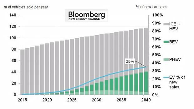 auto elettriche - previsione Bloomberg