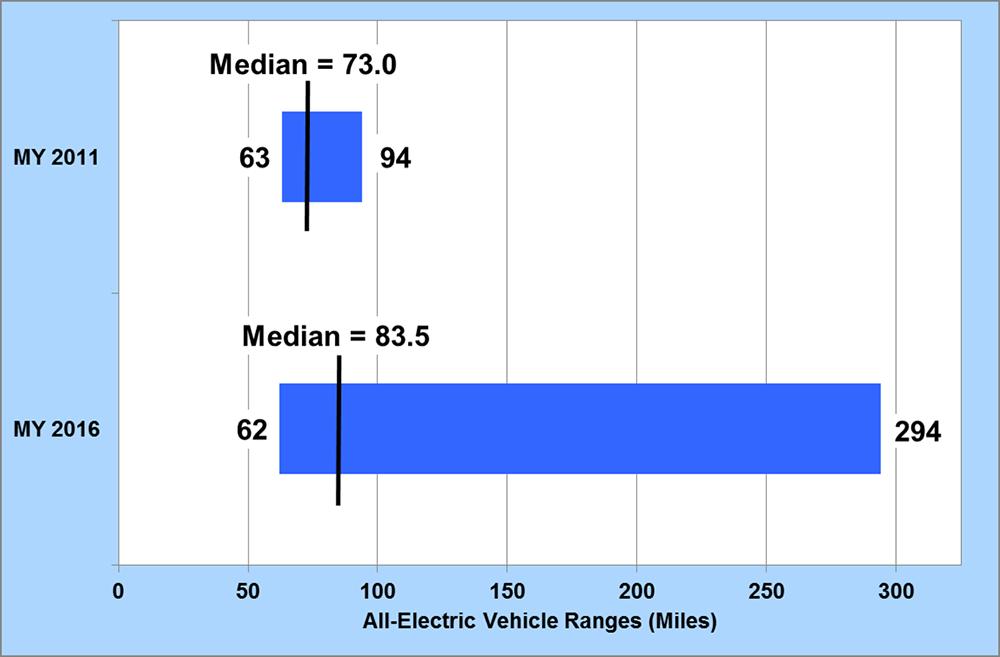 autonomia auto elettriche 2016 - Mediana MY 2011 e MY 2016