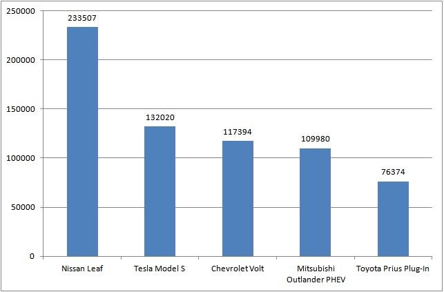 auto plug-in più venduta - Istogramma Vendite Globali EV