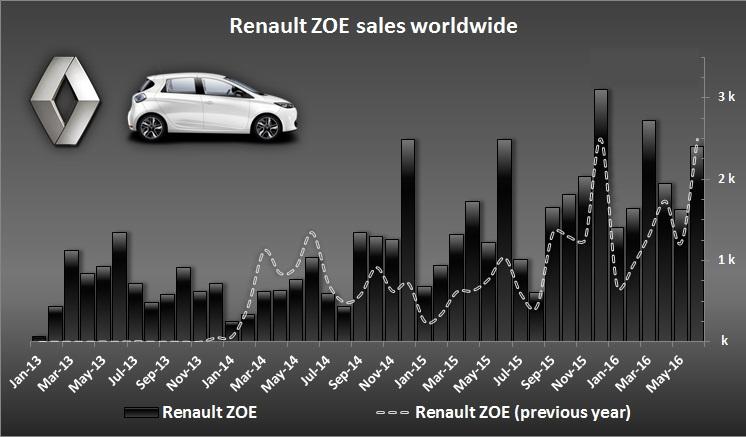 Zoe ZE 40 - Grafico vendite