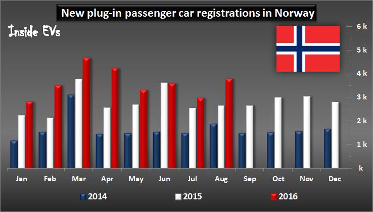 vendite di auto elettriche in Norvegia - immatricolazioni plugin