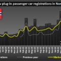 immatricolazioni_plugin_norvegia_mese_per_mese