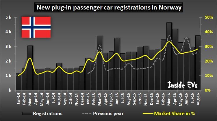 vendite di auto elettriche in Norvegia - immatricolazioni plugin mese per mese