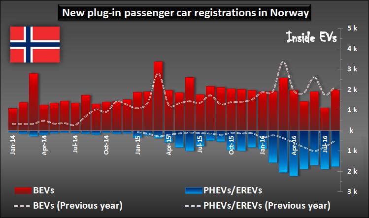vendite di auto elettriche in Norvegia - immatricolazioni plugin per tipologia