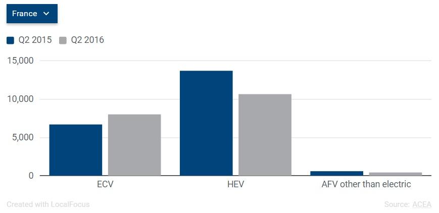 veicoli a carburante alternativo - Francia