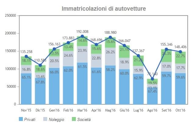 struttura del mercato italiano dell'automobile