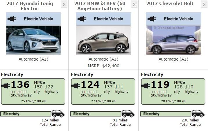 consumi Hyundai Ioniq elettrica - dati EPA