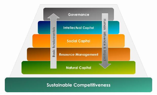 Competitività Sostenibile piramide