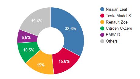 auto elettriche più vendute in Italia - BEV