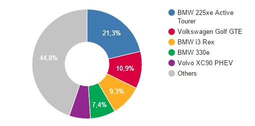 auto elettriche più vendute in Italia - PHEV