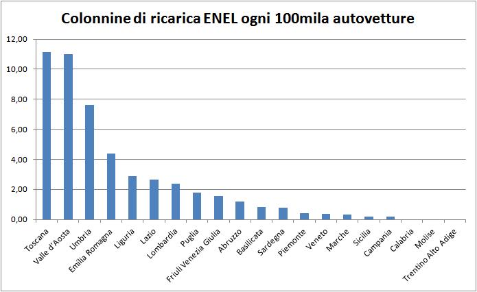 Colonnine Enel - Istogramma