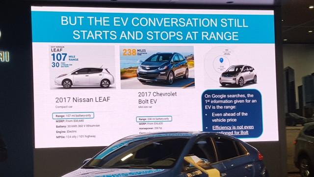 autonomia giusta - presentazione della Hyundai Ioniq elettrica