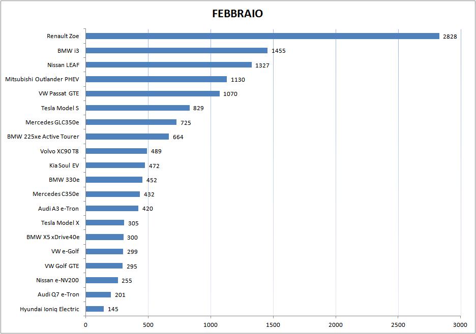 Renault Zoe - Vendite di EV in Europa nel mese di febbraio