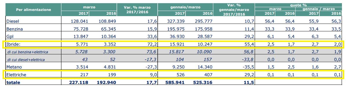 Immatricolazioni auto elettriche struttura mercato italiano auto marzo 2017